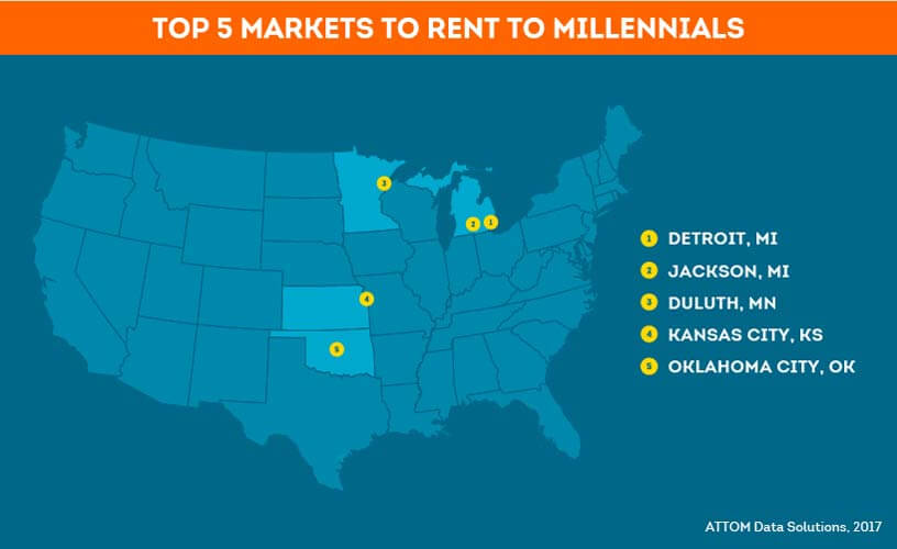 top rental markets for millennials